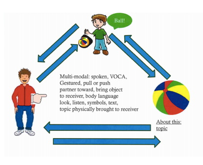"The graphic depicts a triangle with a ball in one corner, a child saying ""ball"" in another corner, and and adult in the third corner. The text reads, ""Multi-modal: spoken, VOCA, Gestured, push or pull partner toward, bring object to receiver, body language, look, listen, symbols, text, topic physically brought to the receiver."