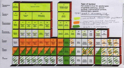 Figure 10: In this Matrix, the yellow shows this learner's use of body based communication (unaided, including live voice scanning) with familiar partners to include the ability to convey new information through yes/no questioning. The green shows how using the Tobii further enhanced his ability to begin to communicate more completely, at a distance, and with unfamiliar partners. This image is reprinted with permission and is a representation of the printed version of the Communication Matrix (Rowland, 2004).