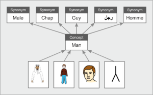 """At the bottom of the image are four different graphic depictions with arrows pointing to the concept of """"man."""" Arrows point from the concept to synonyms including male, chap, guy, and words in other languages."""